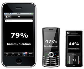 Проценты использования мобильных телефонов в различных целях