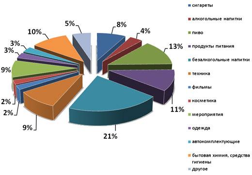 Заинтересованность товарами в процентах